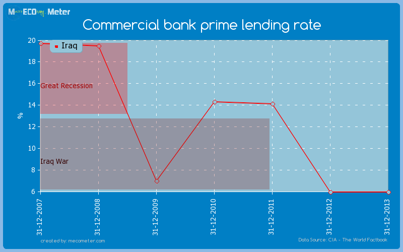 Commercial bank prime lending rate of Iraq