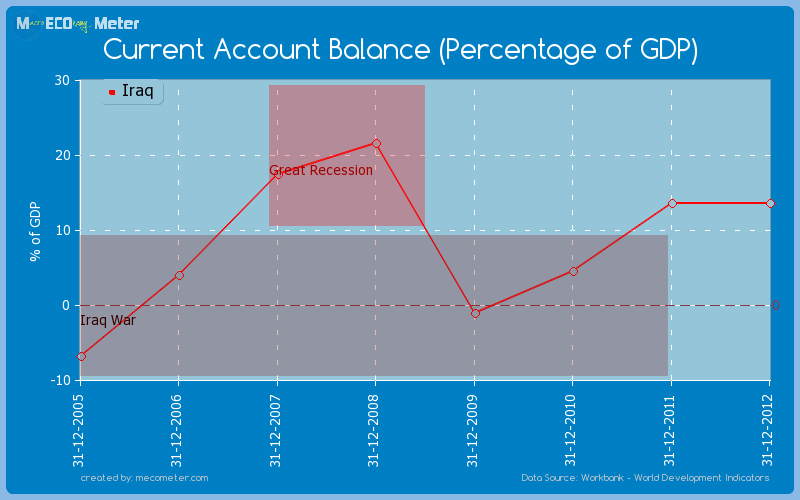 Current Account Balance (Percentage of GDP) of Iraq