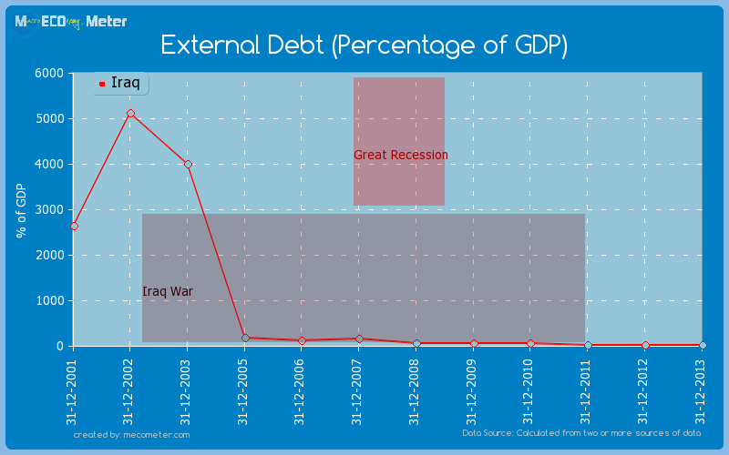 External Debt (Percentage of GDP) of Iraq