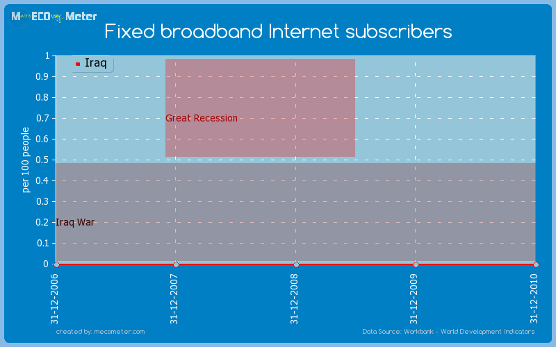 Fixed broadband Internet subscribers of Iraq
