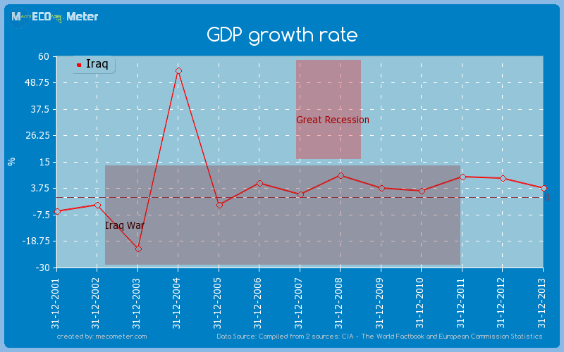 GDP growth rate of Iraq