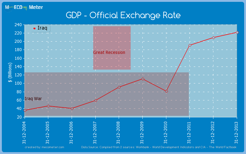 GDP - Official Exchange Rate of Iraq