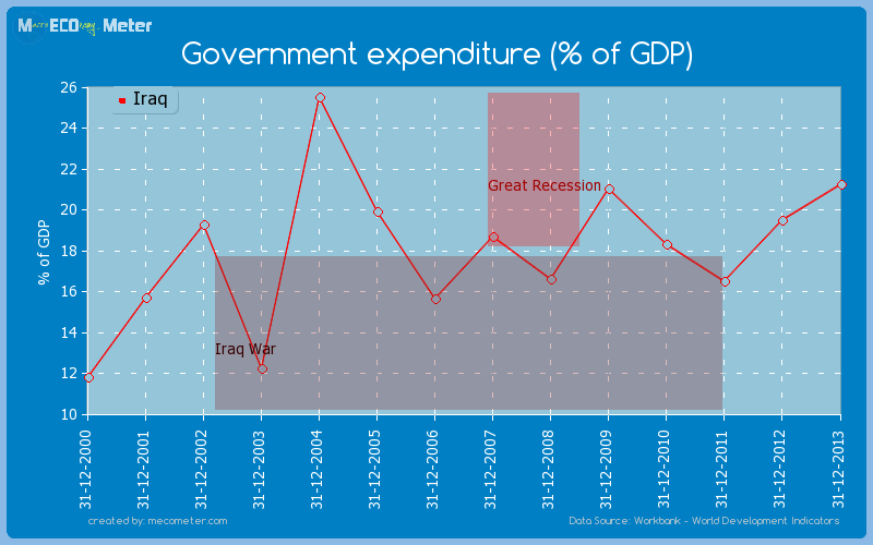 Government expenditure (% of GDP) of Iraq