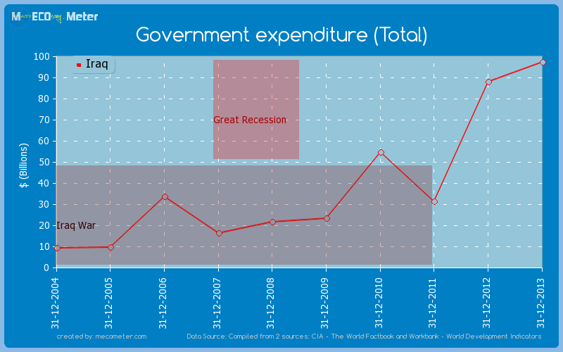 Government expenditure (Total) of Iraq