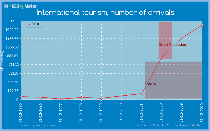 International tourism, number of arrivals of Iraq