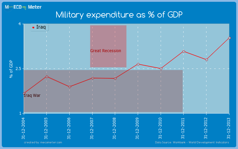 Military expenditure as % of GDP of Iraq