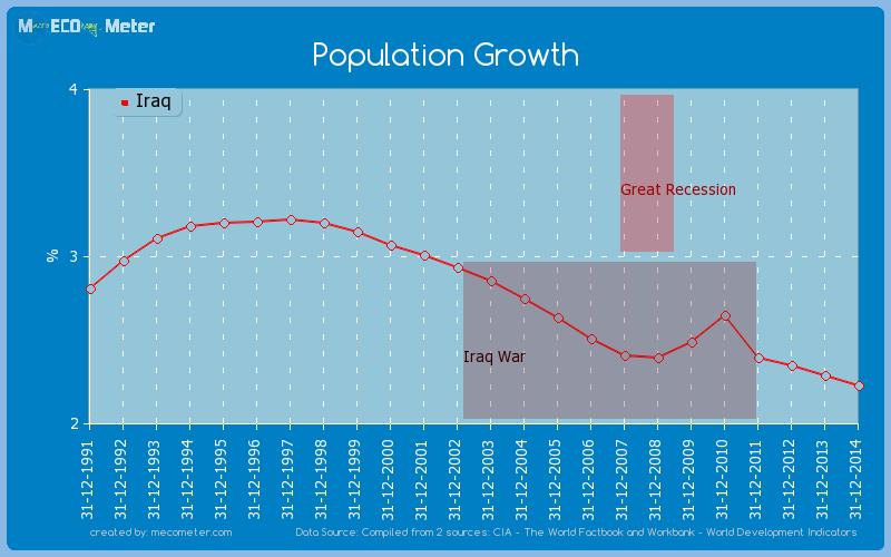 Population Growth of Iraq