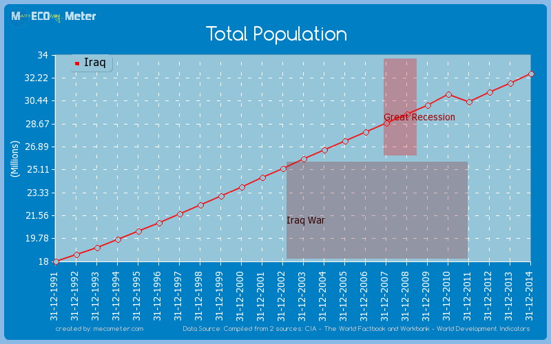 Total Population of Iraq