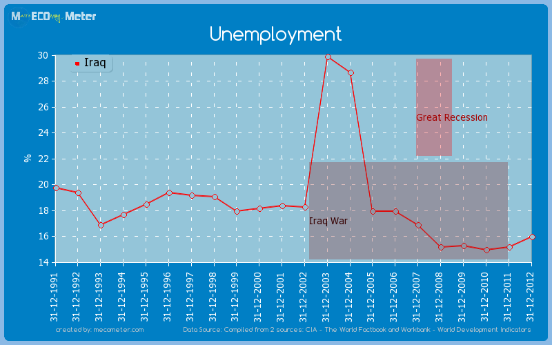 Unemployment of Iraq