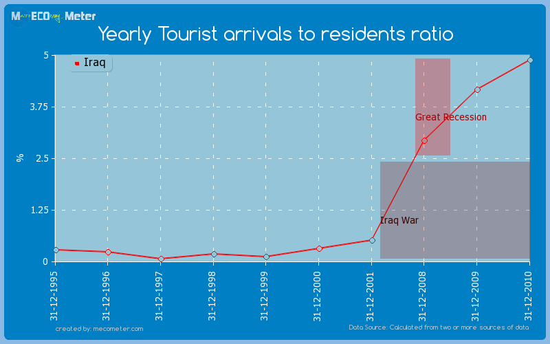 Yearly Tourist arrivals to residents ratio of Iraq