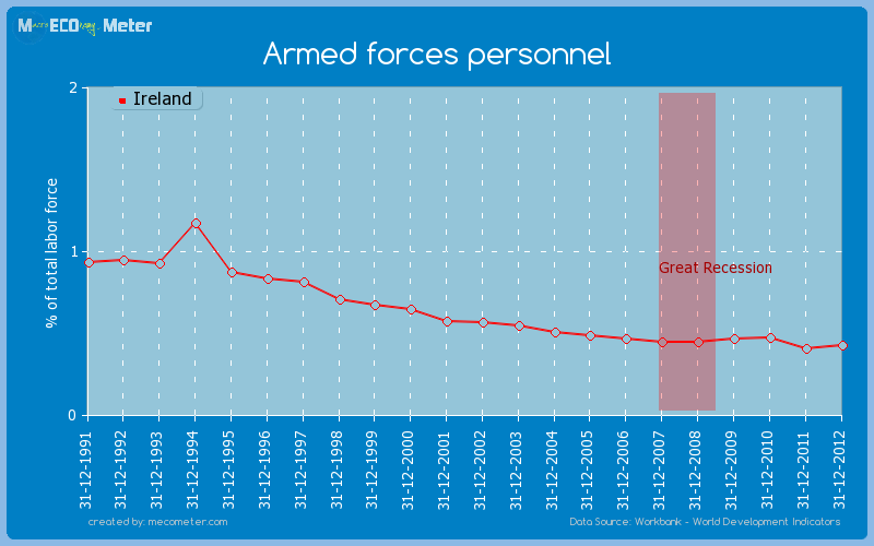 Armed forces personnel of Ireland