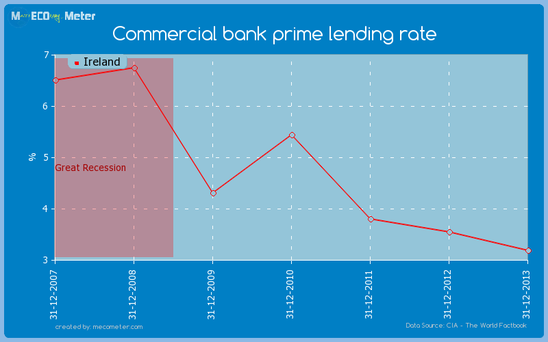 Commercial bank prime lending rate of Ireland