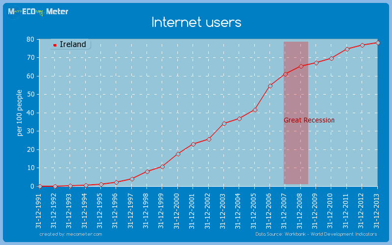 Internet users of Ireland