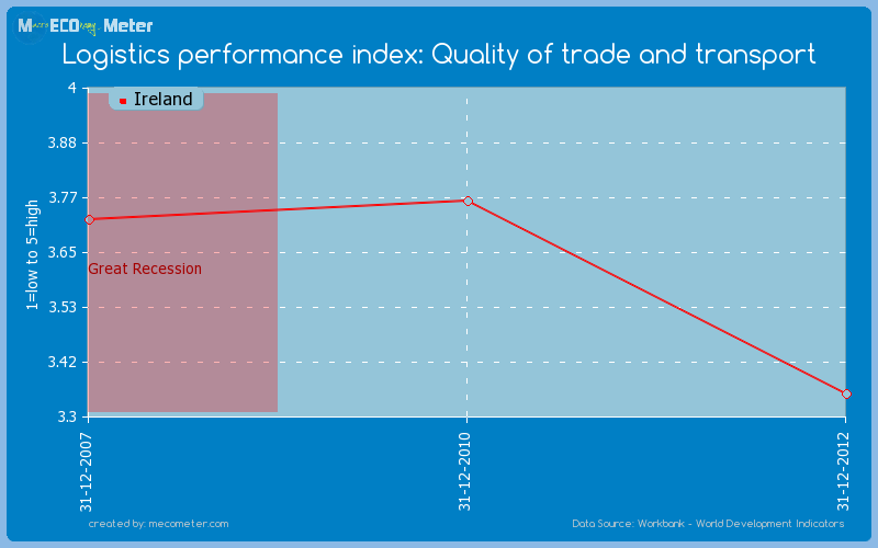 Logistics performance index: Quality of trade and transport of Ireland