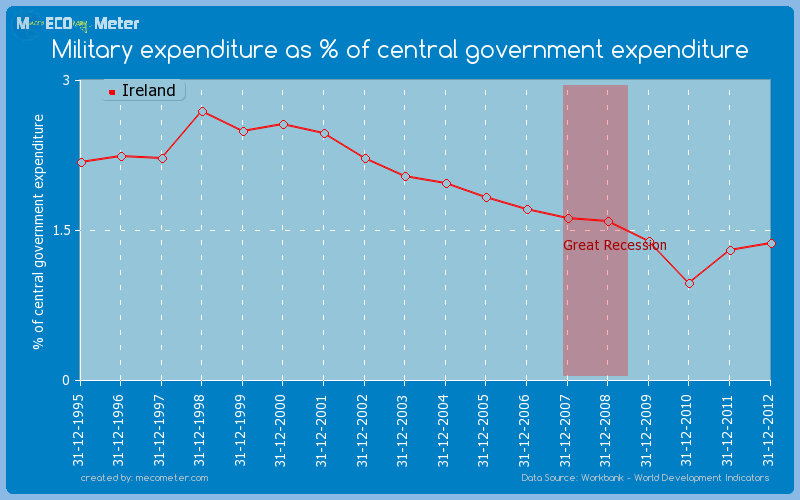 Military expenditure as % of central government expenditure of Ireland