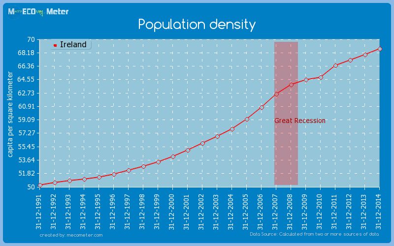 Population density of Ireland