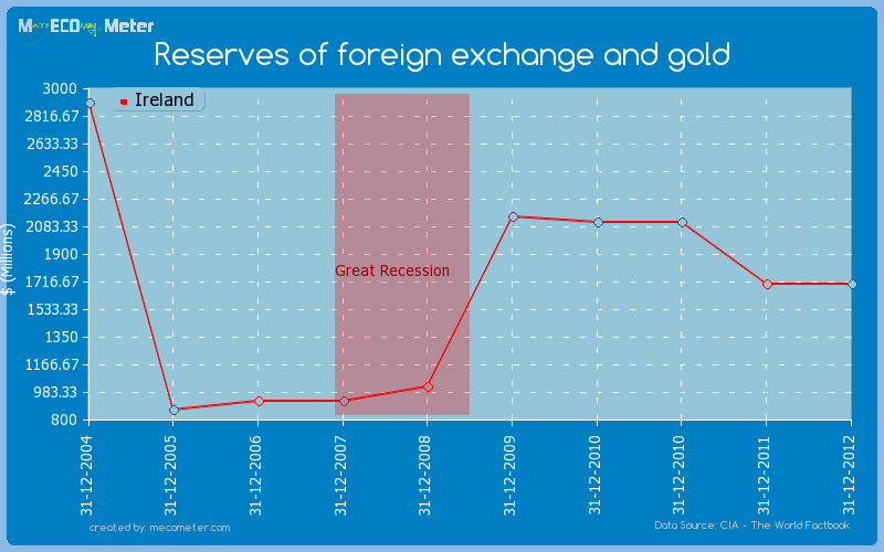 Reserves of foreign exchange and gold of Ireland