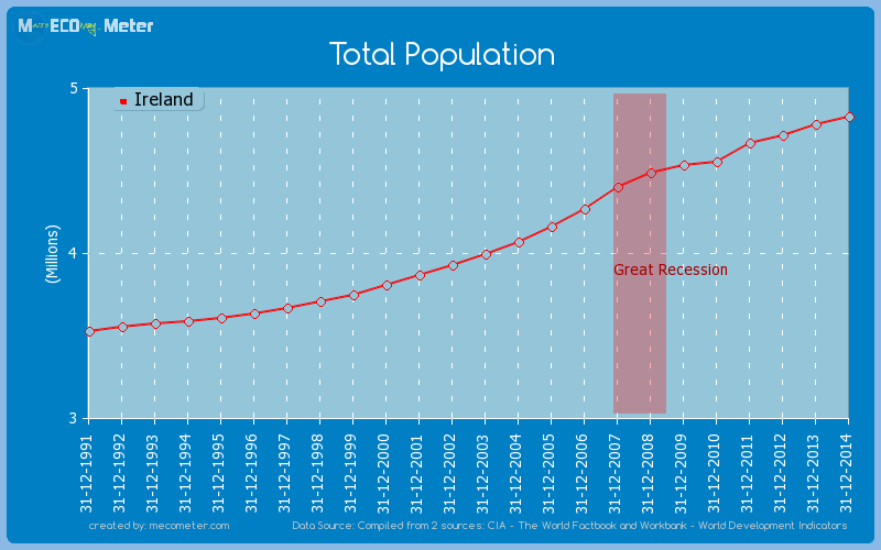 Total Population of Ireland