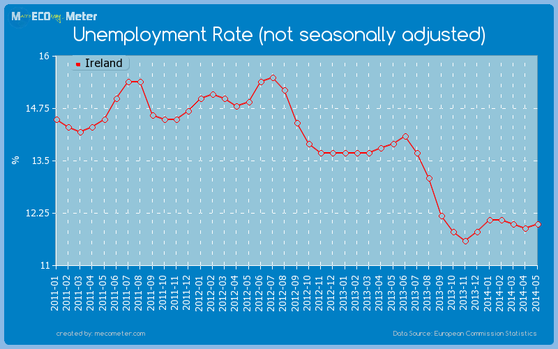 Unemployment Rate (not seasonally adjusted) of Ireland