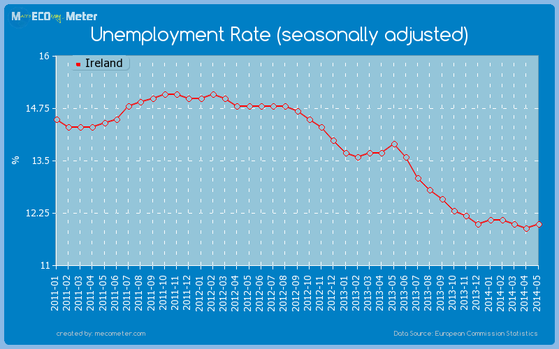 Unemployment Rate (seasonally adjusted) of Ireland