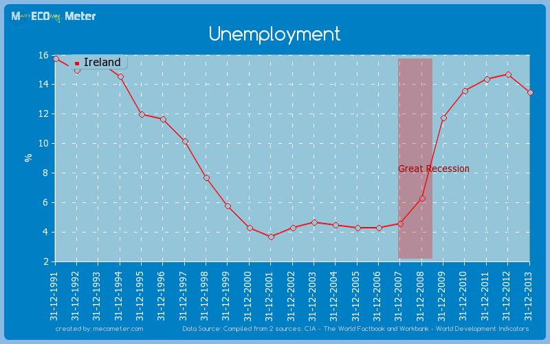 Unemployment of Ireland