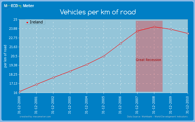 Vehicles per km of road of Ireland