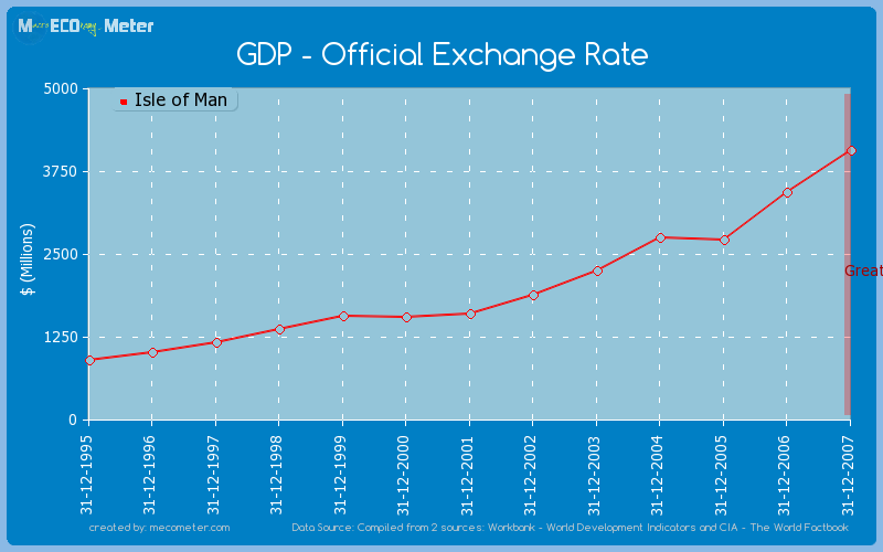 GDP - Official Exchange Rate of Isle of Man
