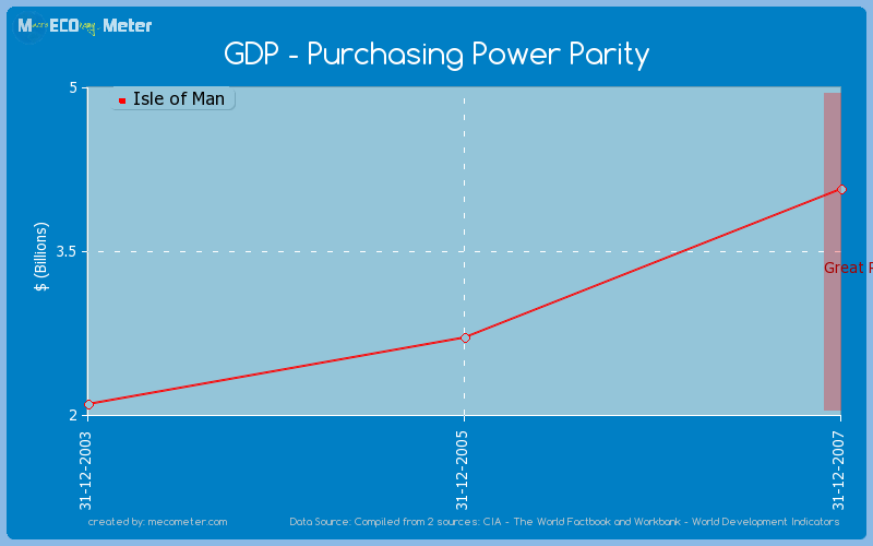GDP - Purchasing Power Parity of Isle of Man