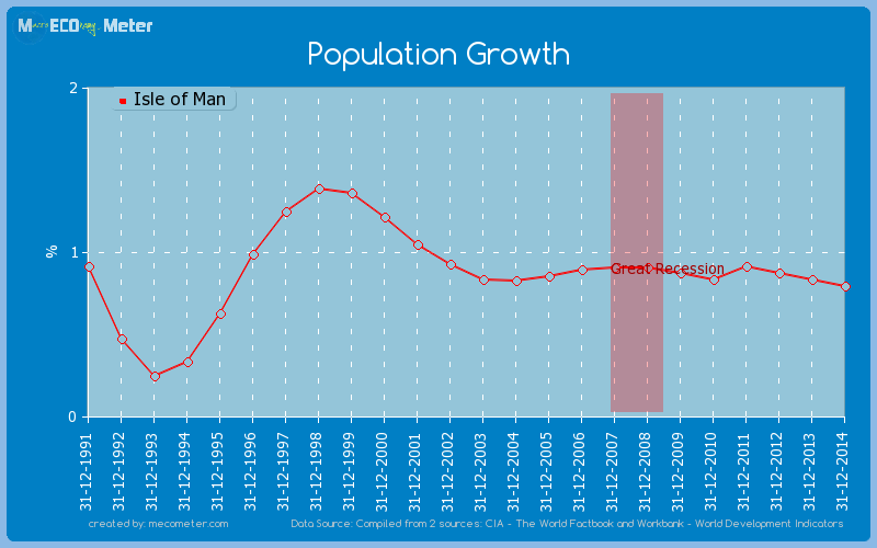Population Growth of Isle of Man