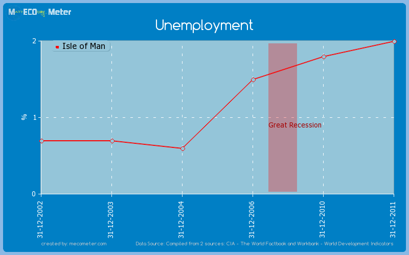 Unemployment of Isle of Man