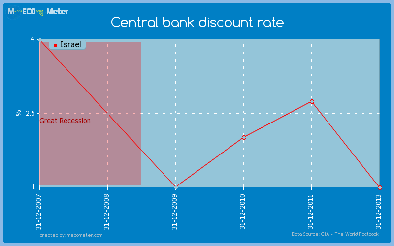 Central bank discount rate of Israel