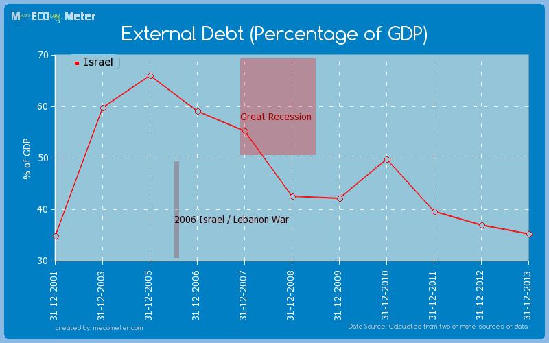 External Debt (Percentage of GDP) of Israel