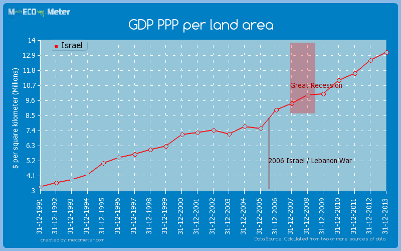 GDP PPP per land area of Israel