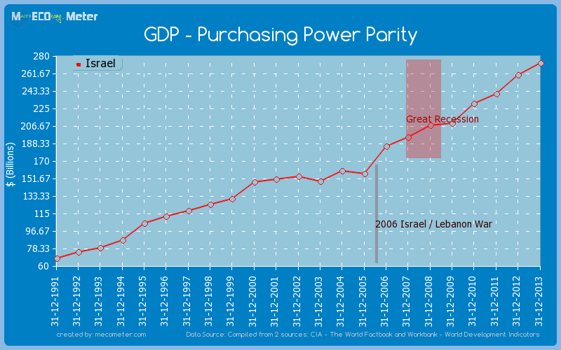 GDP - Purchasing Power Parity of Israel