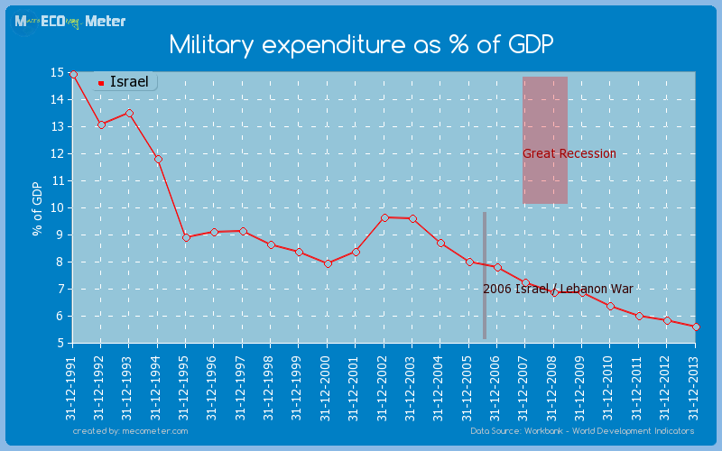 Military expenditure as % of GDP of Israel
