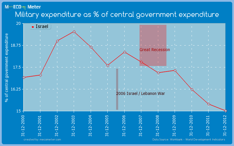 Military expenditure as % of central government expenditure of Israel