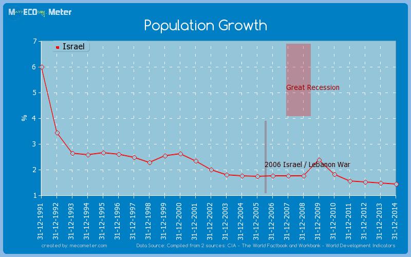Population Growth of Israel