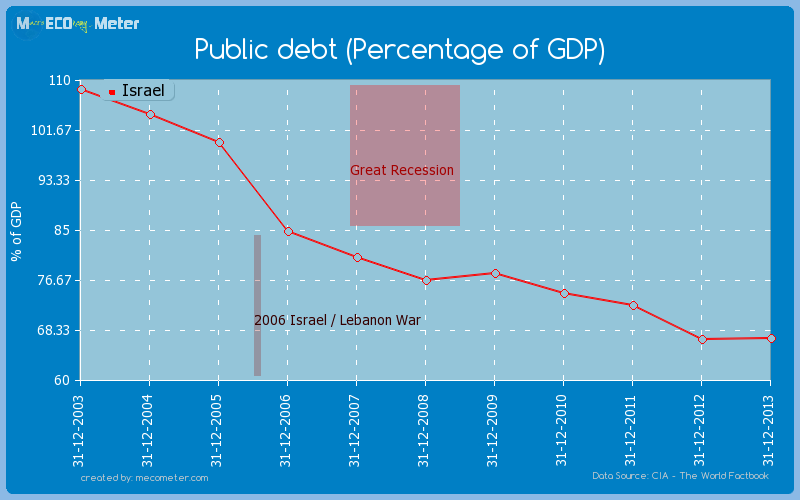 Public debt (Percentage of GDP) of Israel