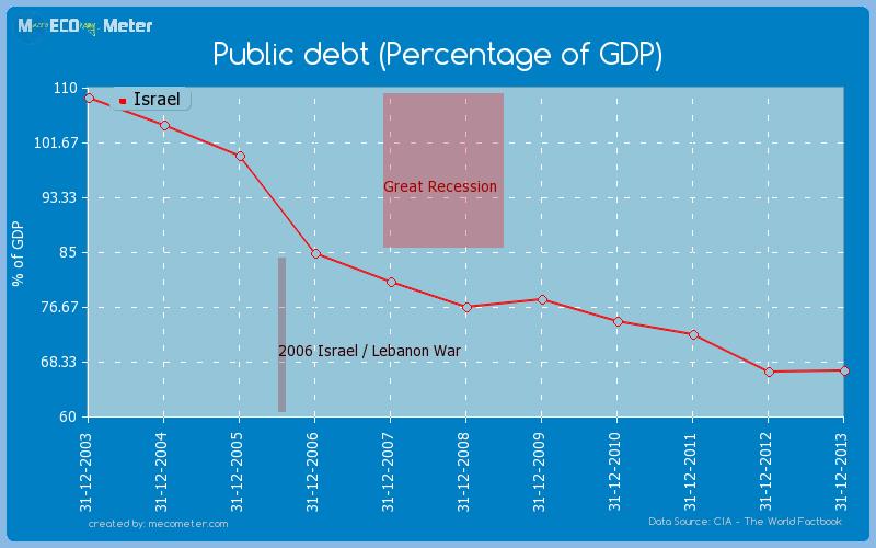 Public debt (Percentage of GDP) of Israel