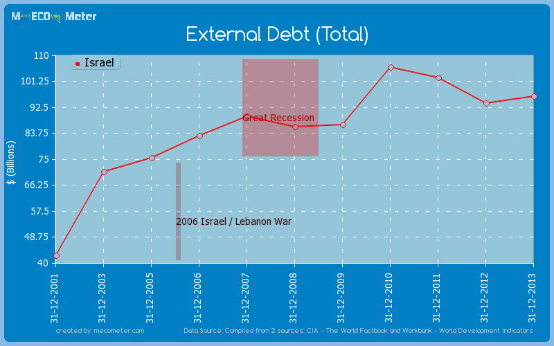 External Debt (Total) of Israel