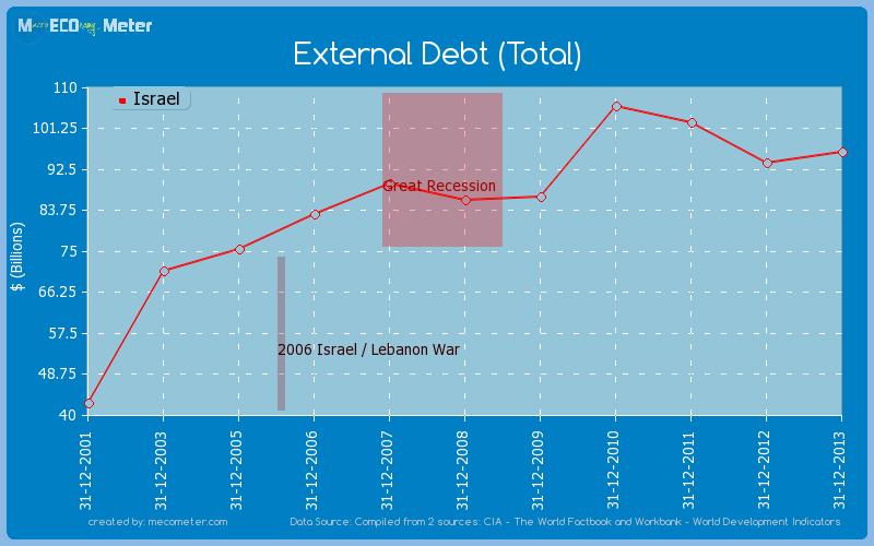 External Debt (Total) of Israel