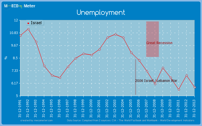 Unemployment of Israel