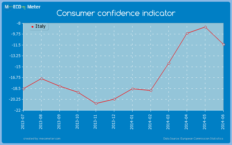 Consumer confidence indicator of Italy