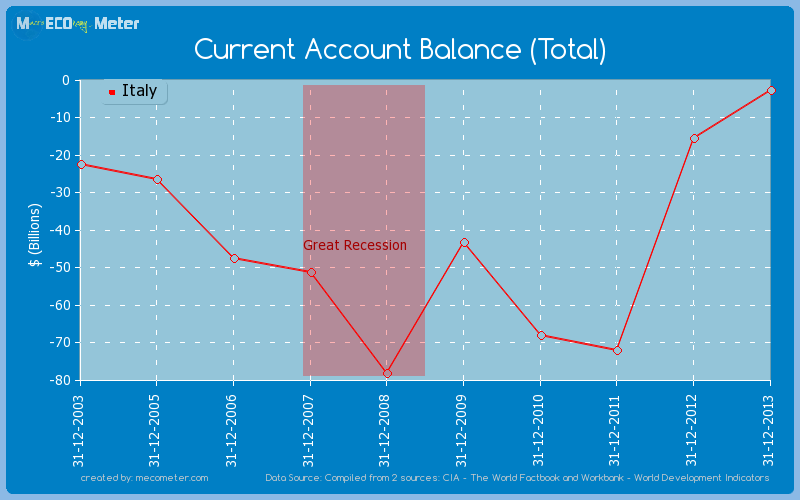 Current Account Balance (Total) of Italy