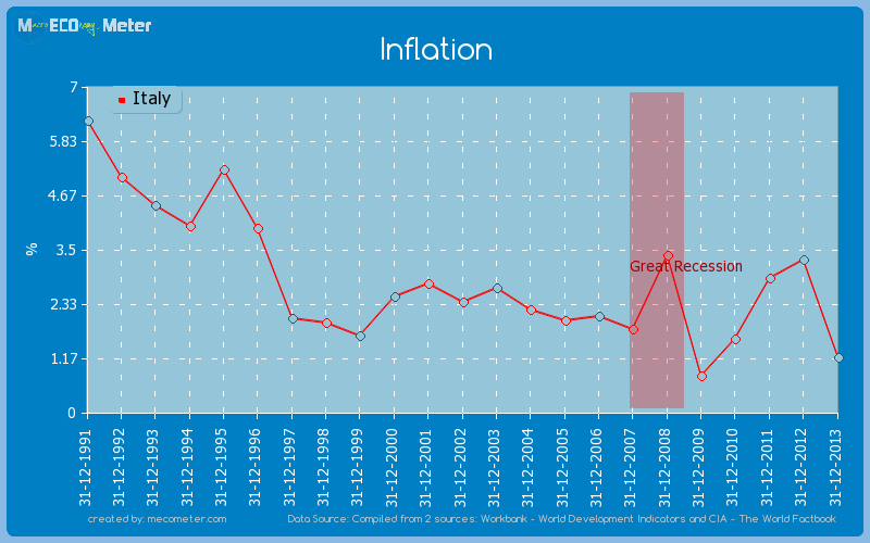 Inflation of Italy