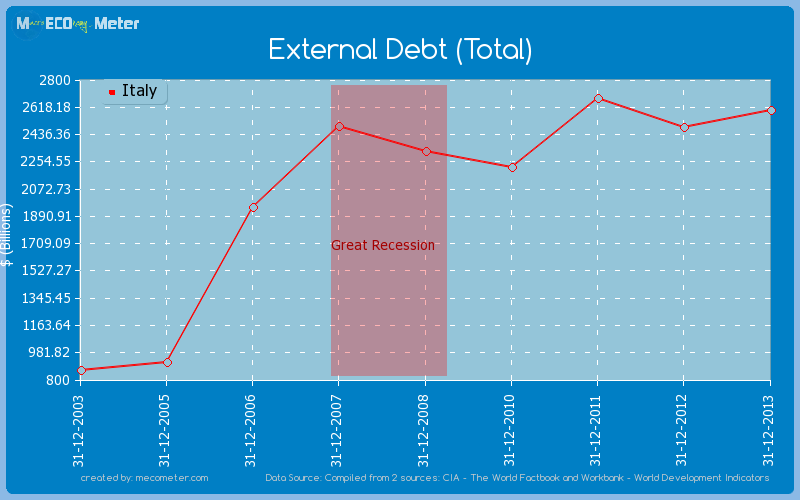 External Debt (Total) of Italy