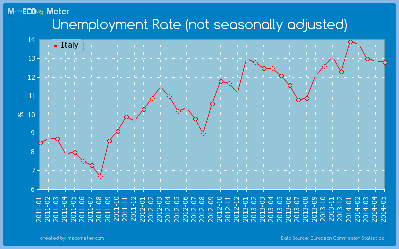Unemployment Rate (not seasonally adjusted) of Italy