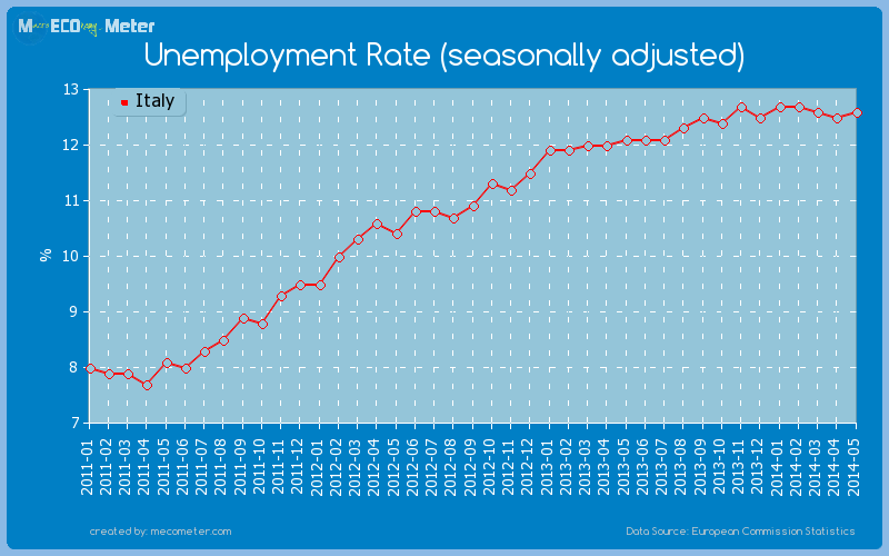 Unemployment Rate (seasonally adjusted) of Italy