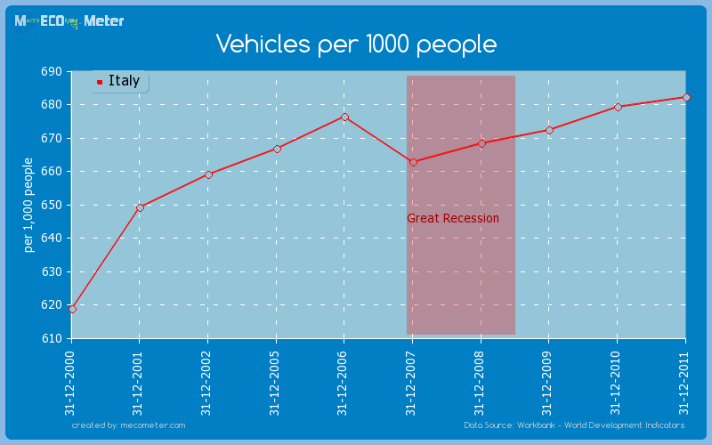 Vehicles per 1000 people of Italy