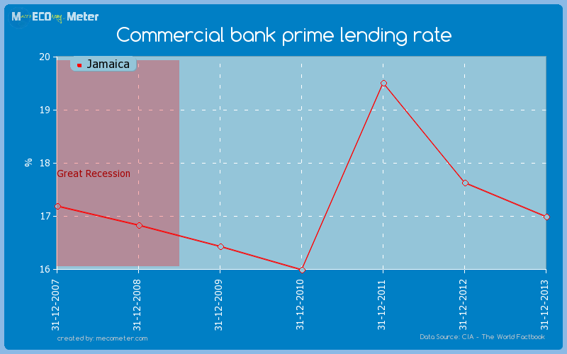 Commercial bank prime lending rate of Jamaica
